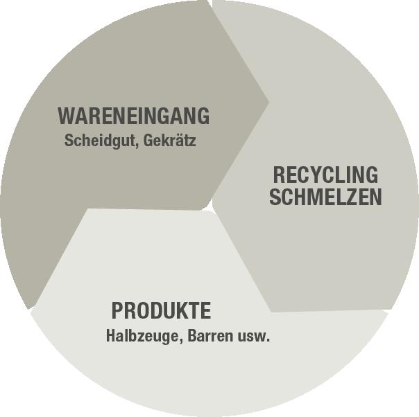 Geschlossener Kreislauf Edelmetall-Recycling