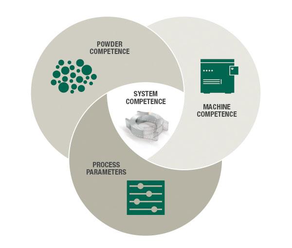 Systemkompetenz bei der Additiven Fertigung